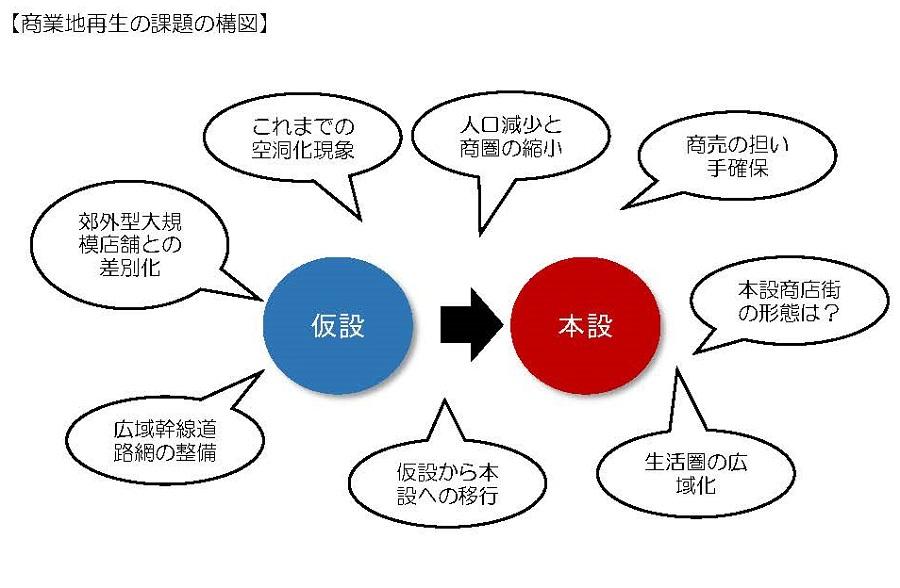 商業地再生の課題の構図