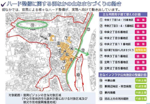 石巻市ハード整備に関する動き